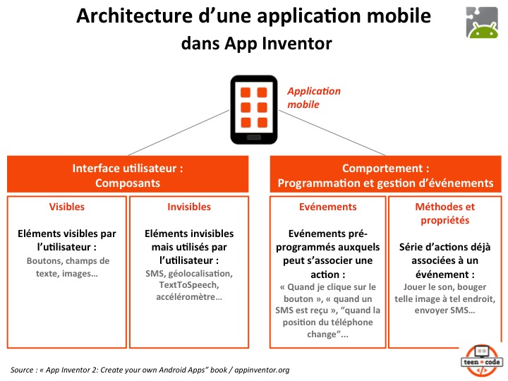 Architecture d'une application mobile dans App Inventor